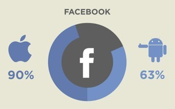 iPhone vs. Android: The Social App Activities That Set Users Apart | visualizing social media | Scoop.it