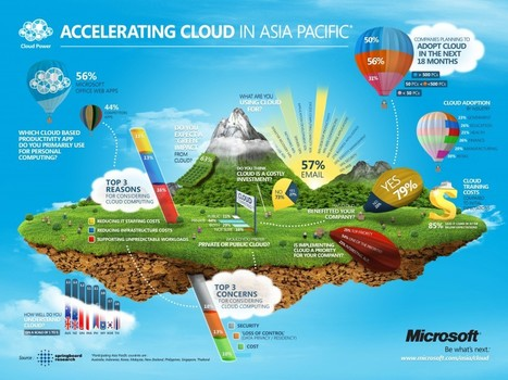 Predicting Cloud Computing Adoption Rates | Business 2 Community | Social media culture | Scoop.it