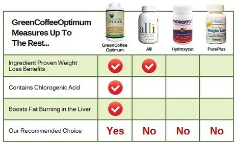 Green Coffee Optimum Review | Get toned with the powerful Green Coffee | Scoop.it