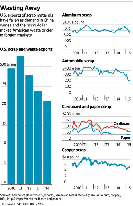 The Big Business of U.S. Scrap Takes a Hit   Brain Candy   Scoop.it