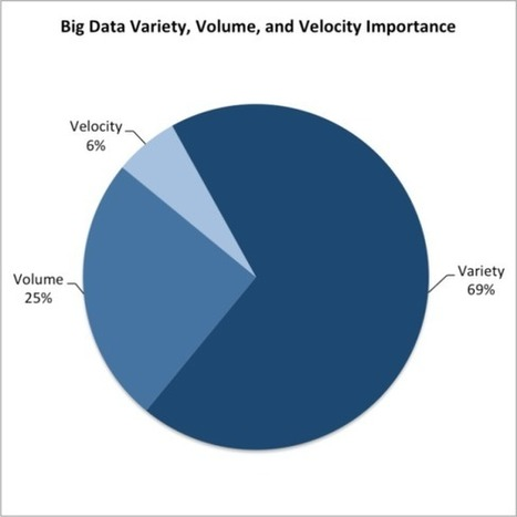 Variety, Not Volume, Is Driving Big Data Initiatives | Semantic Gnosis Web | Scoop.it