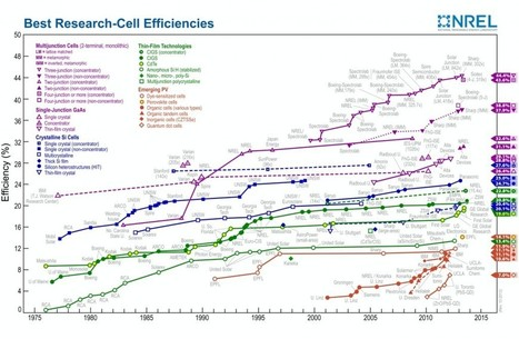 Solar Cell Efficiency Records: Which Solar Cells Are Really the Most Efficient | Nanotechnology - healthcare | Scoop.it