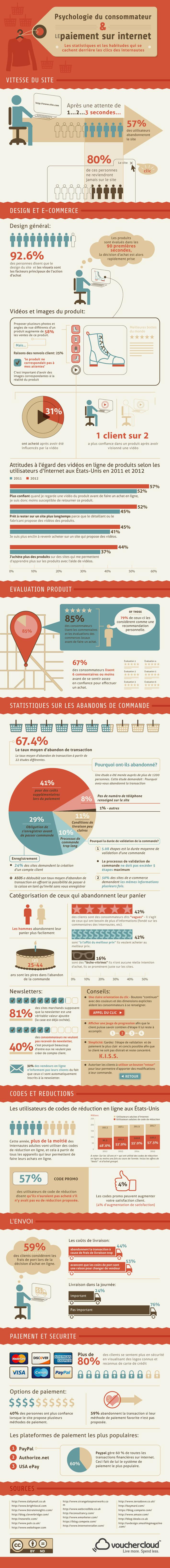 [Infographie] Psychologie du consommateur et paiement en ligne | Solutions locales | Scoop.it