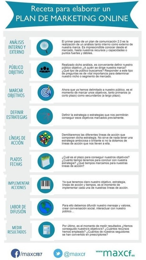 Cómo elaborar un Plan de Marketing Online - #Infografía | Social Media | Scoop.it