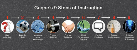 Gagne's 9 Events of Instruction | on learning by design | Scoop.it