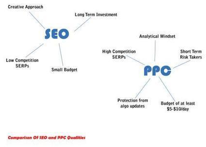SEO vs. PPC: What will you choose? | Hudson Horizons Blogs | Branding strategy | Scoop.it