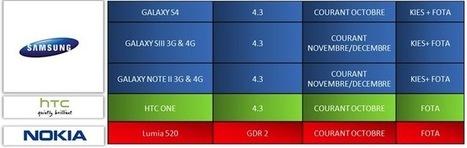 SFR confirme l'arrivée d'Android 4.3 sur les Samsung Galaxy S3, S4, Note 2 et HTC One - FrAndroid | Geeks | Scoop.it