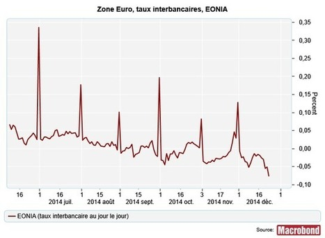 Pourquoi ces pics sur l'EONIA à la fin de chaque mois ? - L'économiste   Marchés - recherche et analyses   Scoop.it