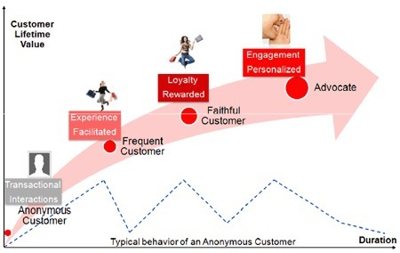 Can #Customer #Experience increase revenues and lower costs? | healthcare mobile apps | Scoop.it