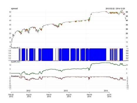 Why Backtesting On Individual Legs In A Spread Is A BAD Idea | Algorithmic Trading and Market Microstructure | Scoop.it