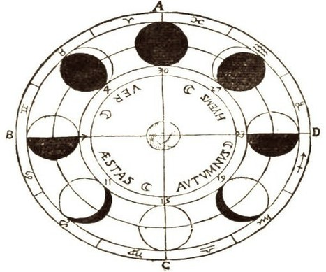 What it Means When Your Birthday Falls on the New Moon or Full Moon | Crystal Wind™ | Scoop.it