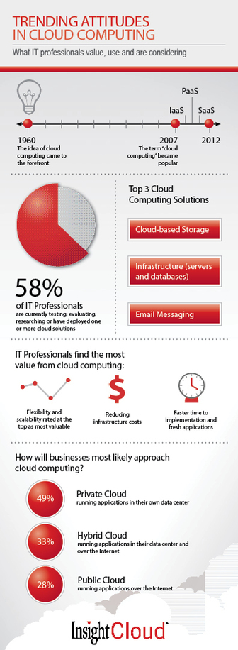 INFOGRAPHIC: Trending Attitudes in Cloud Computing | Datacenters | Scoop.it