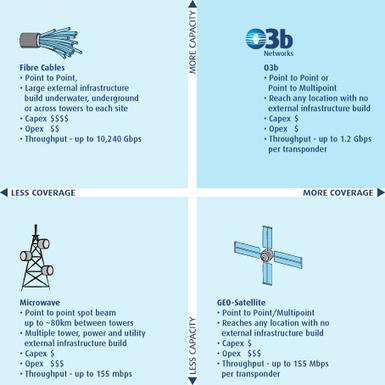 O3b - servicios de backhaul móvil para Other 3000000000   Tecnologias para el Aprendizaje y el Conocimiento (TAC)   Scoop.it