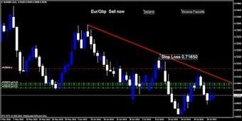 WINNERFOREX1 : ° Il rapporto Eur/Gbp si prepara per la caduta libera | Forex Trading | Scoop.it