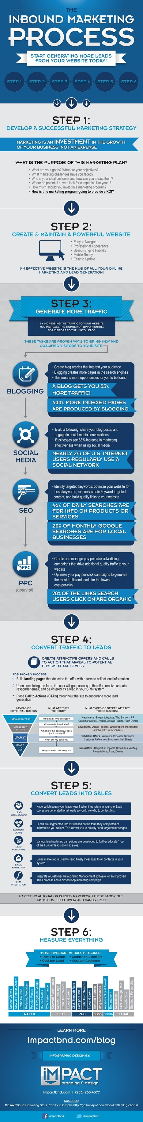 impactbnd-inbound-marketing-process-final-resized-600.jpg.png (600x4688 pixels) | Online Marketing - News & How to's | Scoop.it