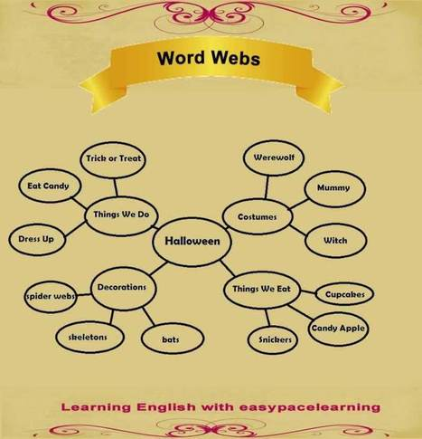 Tips and tricks for learning new vocabulary English language | Learning Basic English, to Advanced Over 700 On-Line Lessons and Exercises Free | Scoop.it