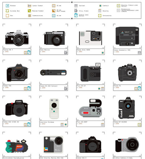 This Poster Shows Over 200 Cameras from Between 1839 and 2014 | Early photography | Scoop.it