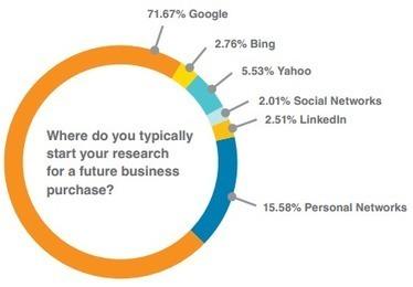 The B2B Customer in Focus - 'Net Features - Website Magazine   #TheMarketingAutomationAlert   Customer Related   Scoop.it
