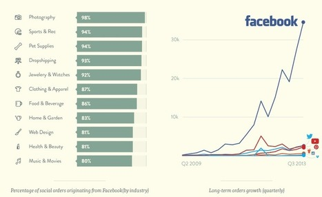 Here's Why Facebook Will Drive the MOST Sales For Your Business | Digital Marketing | Scoop.it