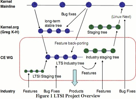 Long Term Support Initiative (LTSI) Linux Kernel for Consumer Electronics | Embedded Systems News | Scoop.it