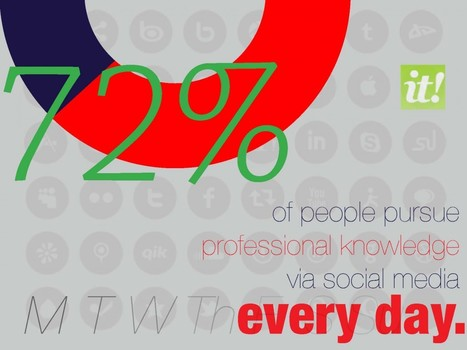 Professional Knowledge & Social Media | MyEdu&PLN | Scoop.it