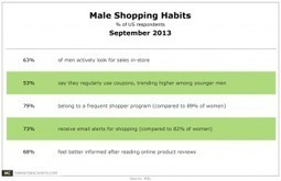 Majority of Male Shoppers Look For Sales In-Store, Regularly Use Coupons | Using QR Codes | Scoop.it