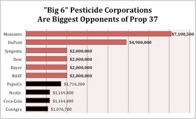 """Big 6"" Pesticide Corporations Top the List of Food Labeling Opponents 