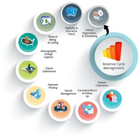 Revenue Cycle Management | Maksan Solutions | web design chennai | Scoop.it