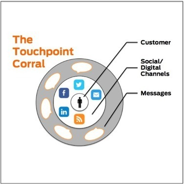 Social Circles - Use Social Media to Build a Touchpoint Corral | Libraries 2.0 | Scoop.it