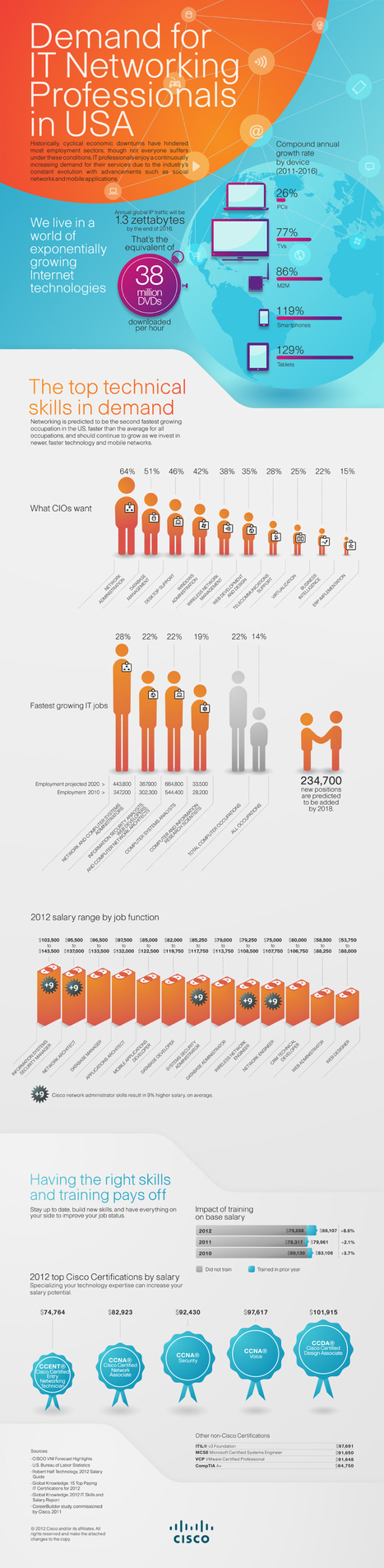 Demand for IT Networking Professionals | Visual.ly | Social Media and Web Infographics hh | Scoop.it
