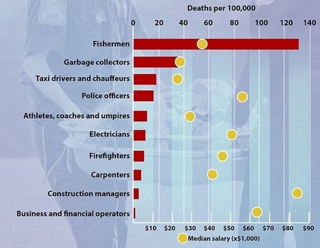 America's deadliest jobs revealed... and they're not what you think | Kickin' Kickers | Scoop.it