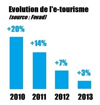 En 2013, l'e-tourisme a progressé de 3% | e-Tourism | Scoop.it