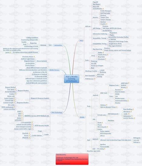 Autoformación Scrum con @ScrumManager BoK | administracion de operaciones | Scoop.it