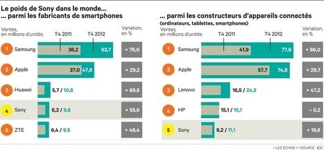 Sony Mobile annonce son retour avec une tablette et un smartphone jumeaux | Richard Dubois - Mobile Addict | Scoop.it