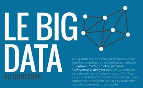 Chiffres clés du Big Data | Marketing digital, communication, etc. | Scoop.it