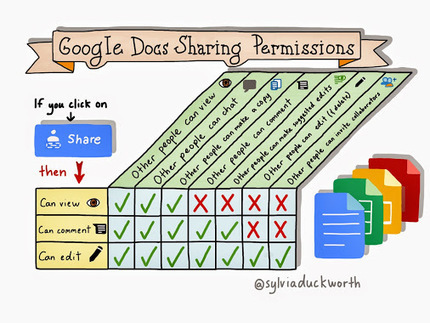 New drawing: Google Docs Sharing Permissions | Using Google Drive in the classroom | Scoop.it