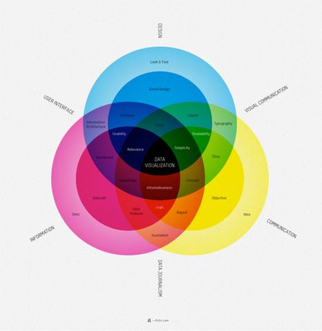 Visualización de datos: una estrategia empresarial para la inteligencia del negocio   Reporte Digital   Competencias para el Aprendizaje   Scoop.it