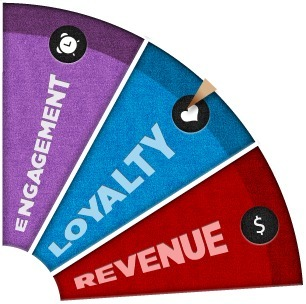 Using Gamification to Increase Brand Loyalty and Engagement | New Digital Media | Scoop.it