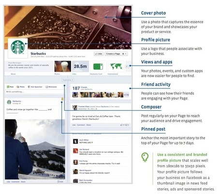What Facebook's Timeline means for Transmedia | Transmedia: Storytelling for the Digital Age | Scoop.it