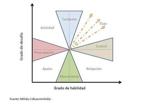 Emocionalidad e innovación ~ JVMANJÓN   Alberto Isern Sabadi   Scoop.it