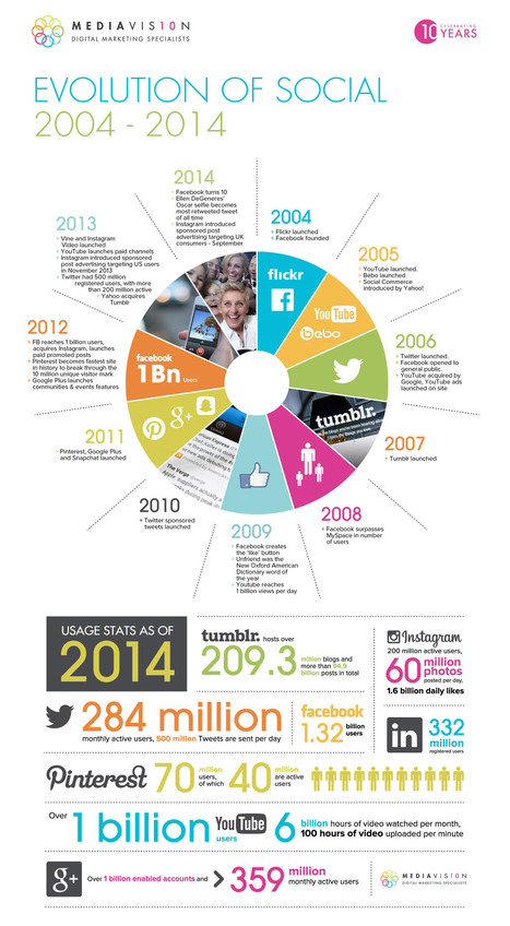 The Evolution of Social Media (2004-14) [INFOGRAPHIC] - AllTwitter | social: who, how, where to market | Scoop.it