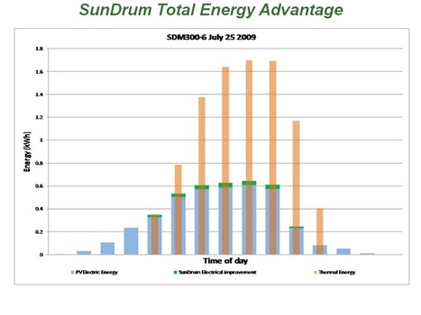 Photovoltaic Thermal System Achieves 86% Efficiency > ENGINEERING.com   Community Solar Power Australia   Scoop.it