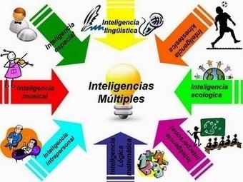 2.3 Las inteligencias múltiples | Daniel Llorente Sánchez : Teoría de las inteligencias múltiples, Howard Gardner | Scoop.it