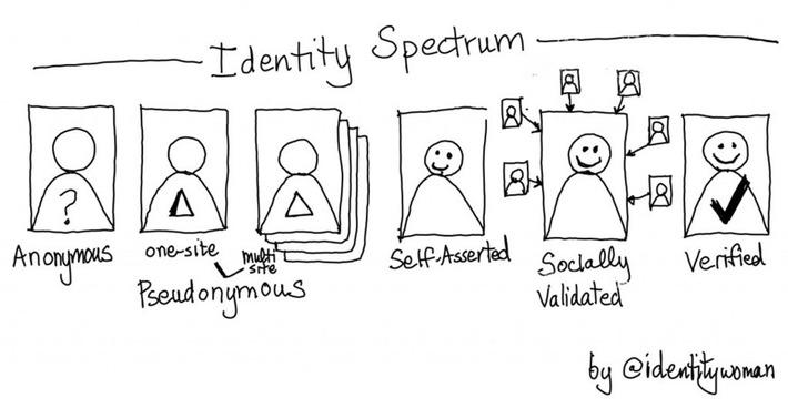 The Identity Spectrum – Identity Woman | A Marketing Mix | Scoop.it