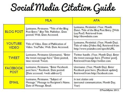 How To Cite Social Media: MLA & APA Formats | Tech in Teaching: Research | Scoop.it