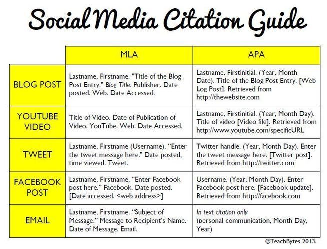 How to Cite Social Media in Scholarly Writing |...