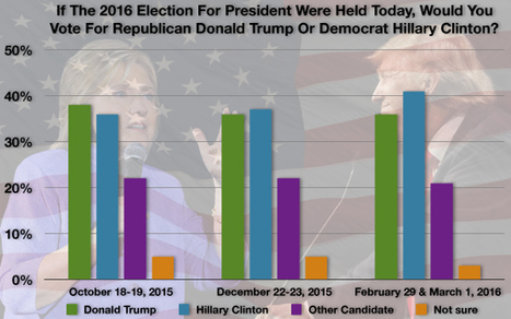 """Clinton Edges Ahead of Trump in Presidential Matchup"" 