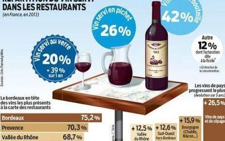 Les Français adeptes du vin au verre - Le Parisien | Oenotourisme en Entre-deux-Mers | Scoop.it