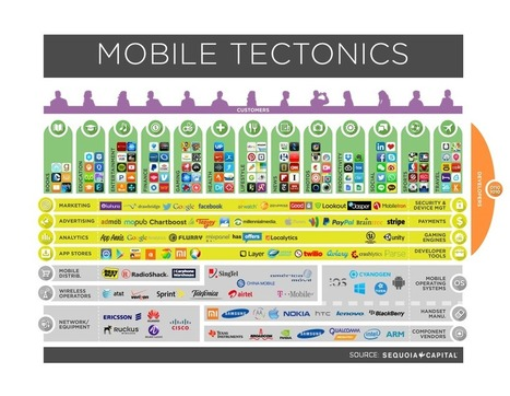 For Sequoia Capital, 'mobile tectonics' is how it'll find its next billion dollar company | Innovation and technology | Scoop.it