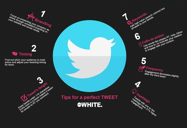 How to get your tweets ready for Google's Twitter integration - White | The Marketing Technology Alert | Scoop.it